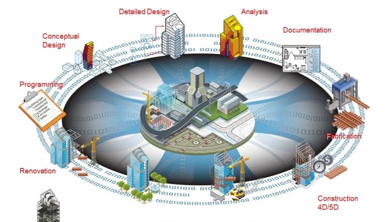 arquitectura construccion bim modelado